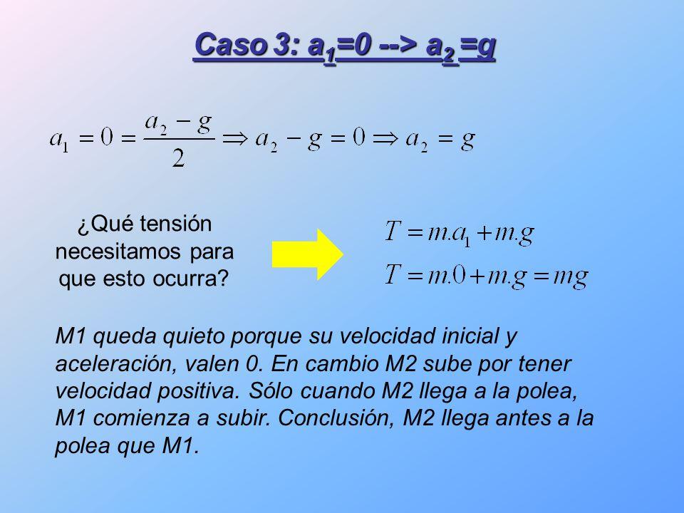 Caso 3: a 1 =0 --> a 2 =g M1 queda quieto porque su velocidad inicial y aceleración, valen 0.