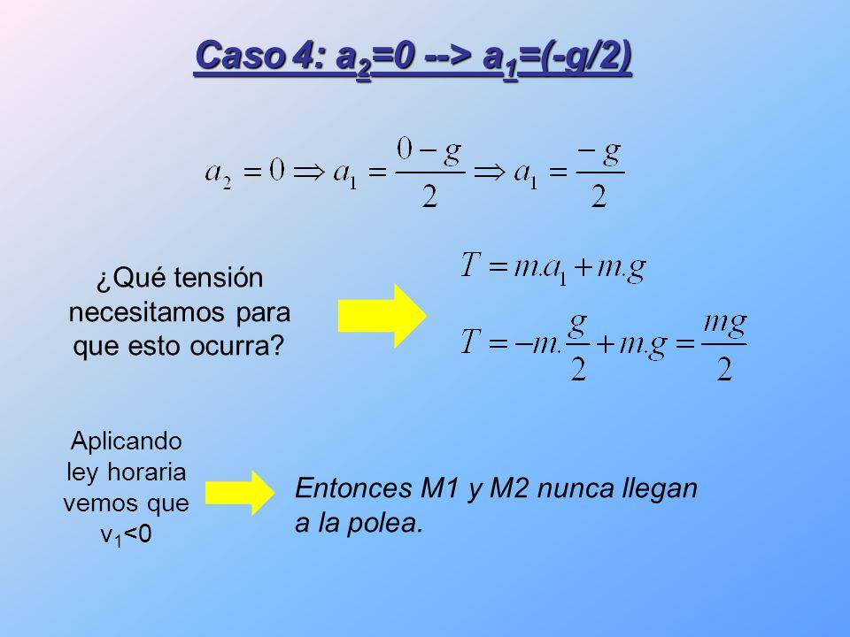 Caso 4: a 2 =0 --> a 1 =(-g/2) ¿Qué tensión necesitamos para que esto ocurra.