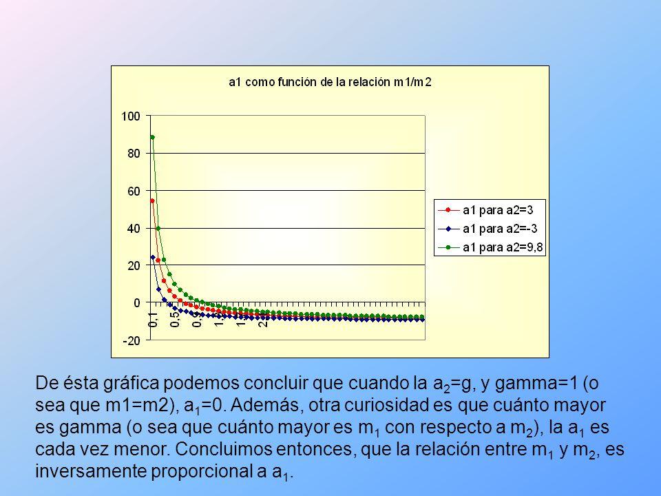 De ésta gráfica podemos concluir que cuando la a 2 =g, y gamma=1 (o sea que m1=m2), a 1 =0.