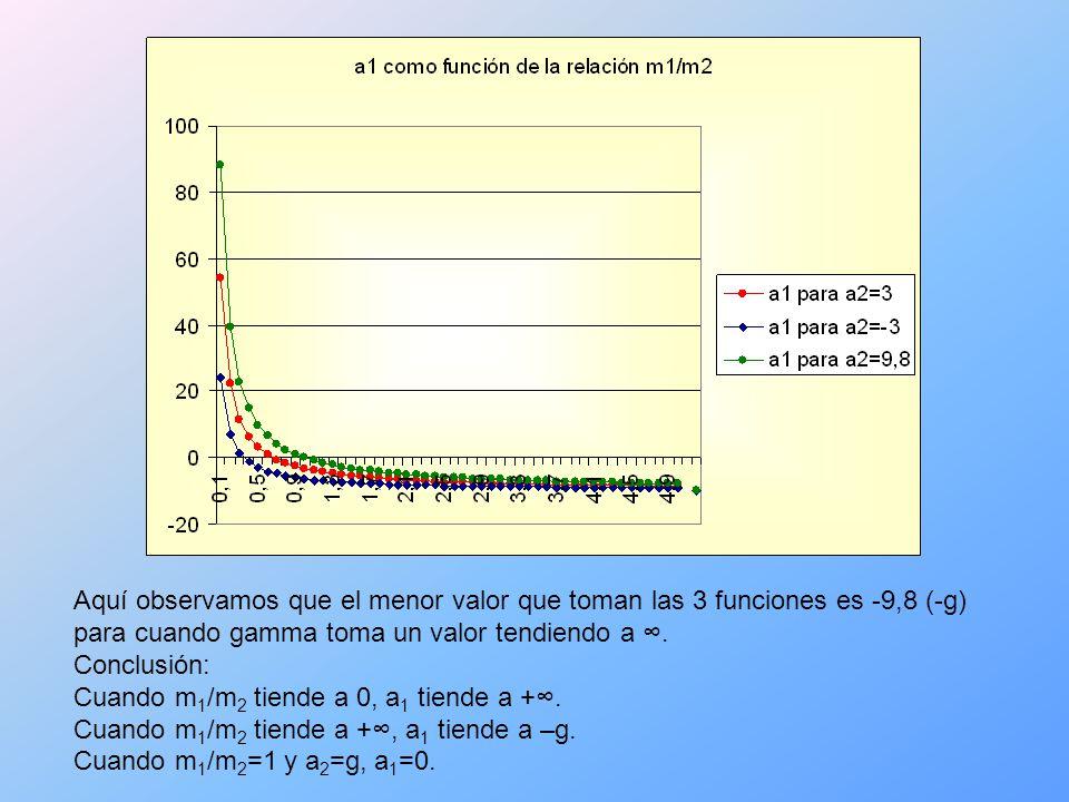 Aquí observamos que el menor valor que toman las 3 funciones es -9,8 (-g) para cuando gamma toma un valor tendiendo a.