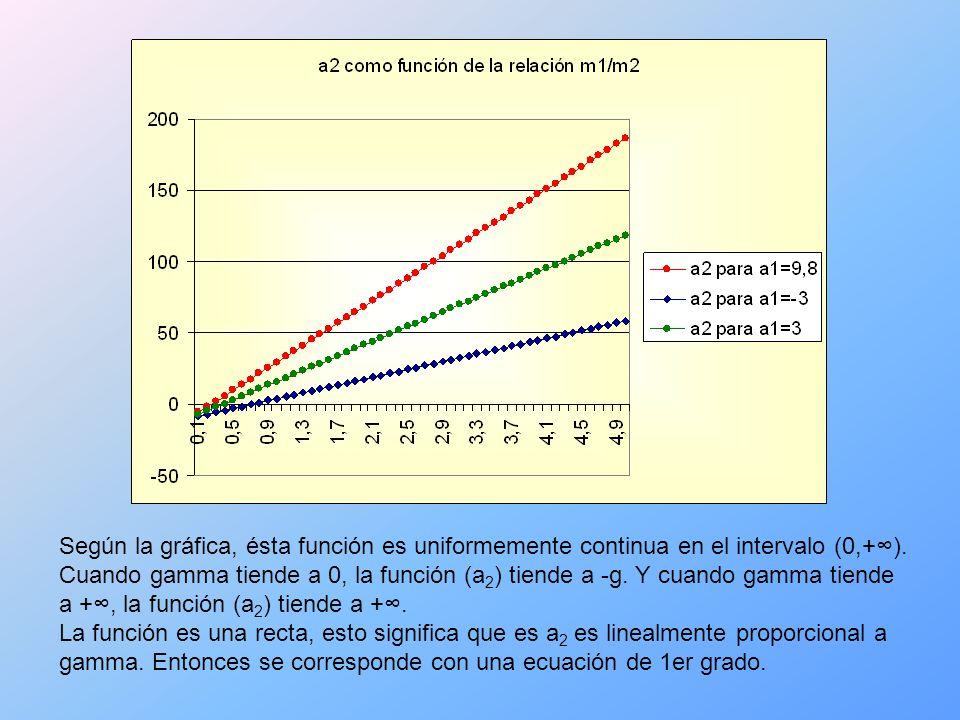 Según la gráfica, ésta función es uniformemente continua en el intervalo (0,+).