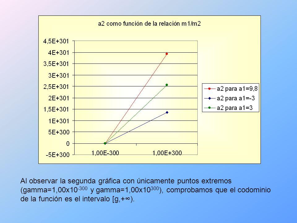 Al observar la segunda gráfica con únicamente puntos extremos (gamma=1,00x10 -300 y gamma=1,00x10 300 ), comprobamos que el codominio de la función es el intervalo [g,+).