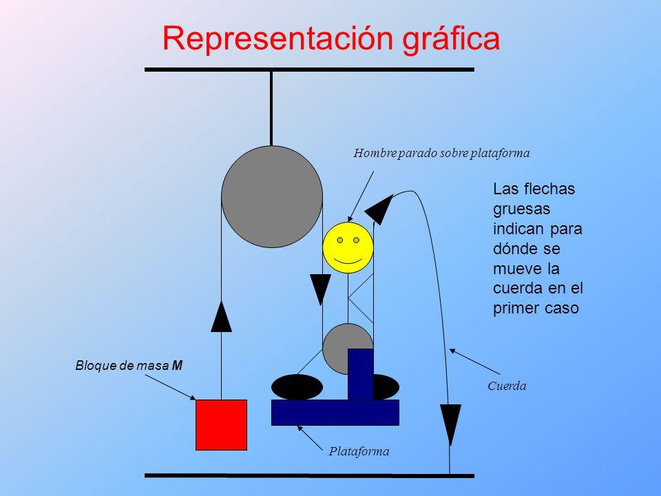 Bloque de masa M Plataforma Cuerda Hombre parado sobre plataforma Representación gráfica Las flechas gruesas indican para dónde se mueve la cuerda en el primer caso