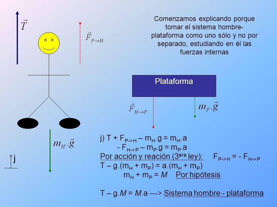 Plataforma Comenzamos explicando porque tomar el sistema hombre- plataforma como uno sólo y no por separado, estudiando en él las fuerzas internas j j) T + F P->H – m H.g = m H.a - F H->P – m P.g = m P.a Por acción y reación (3 era ley): F P->H = - F H->P T – g.(m H + m P ) = a.(m H + m P ) m H + m P = M Por hipótesis T – g.M = M.a ---> Sistema hombre - plataforma