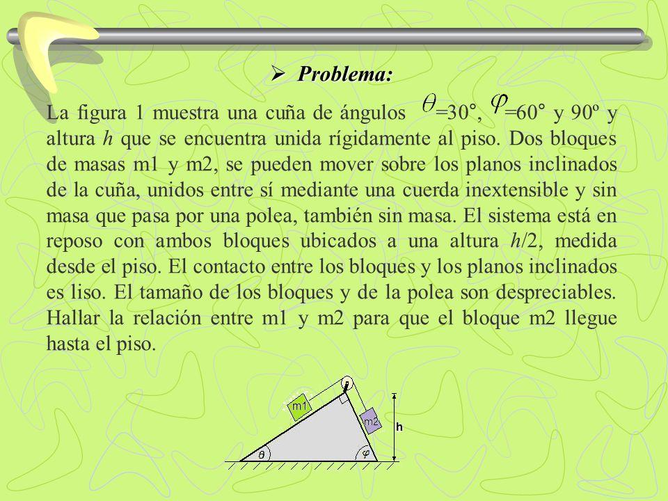 Problema: Problema: La figura 1 muestra una cuña de ángulos =30°, =60° y 90º y altura h que se encuentra unida rígidamente al piso. Dos bloques de mas