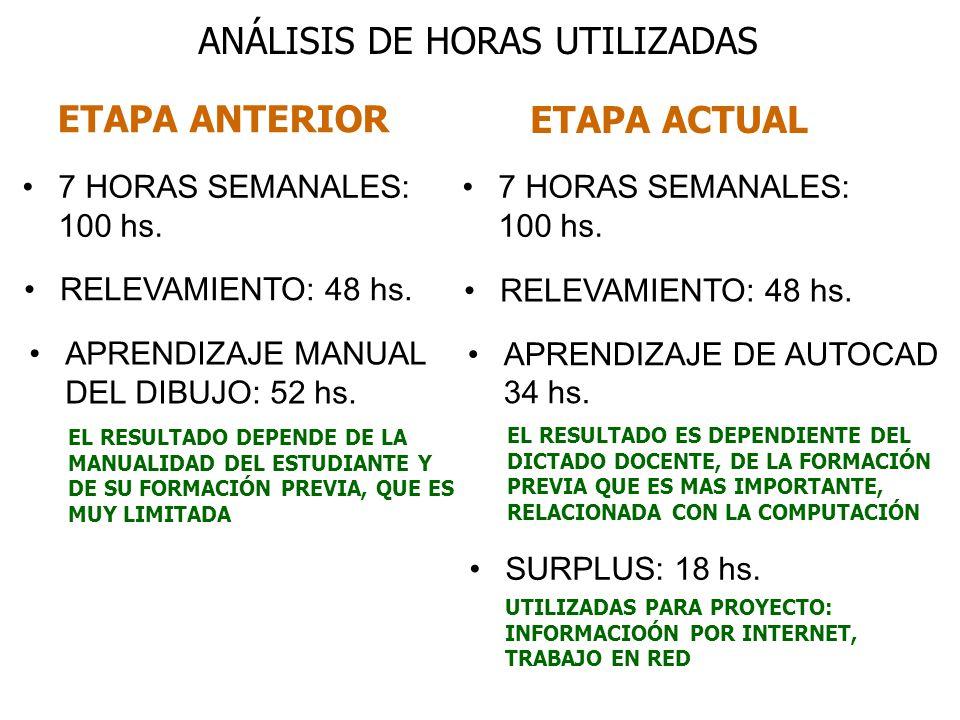 ETAPA ANTERIOR ETAPA ACTUAL ANÁLISIS DE HORAS UTILIZADAS 7 HORAS SEMANALES: 100 hs. RELEVAMIENTO: 48 hs. APRENDIZAJE MANUAL DEL DIBUJO: 52 hs. APRENDI