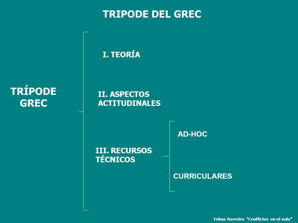 Telma Barreiro Conflictos en el aula TRÍPODE GREC I. TEORÍA II. ASPECTOS ACTITUDINALES III. RECURSOS TÉCNICOS AD-HOC CURRICULARES TRIPODE DEL GREC