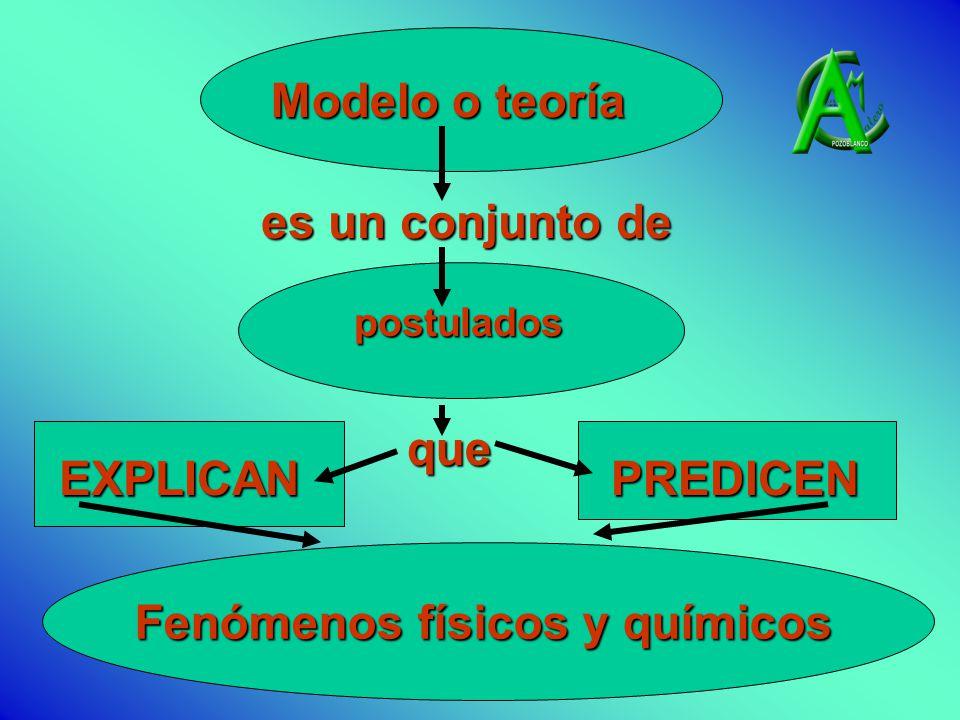 es un conjunto de es un conjunto de Modelo o teoría postulados que EXPLICANPREDICEN Fenómenos físicos y químicos