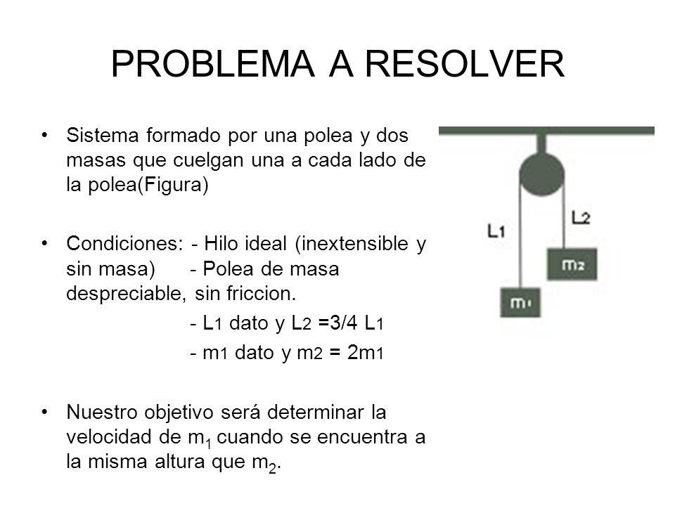 PROBLEMA A RESOLVER Sistema formado por una polea y dos masas que cuelgan una a cada lado de la polea(Figura) Condiciones: - Hilo ideal (inextensible