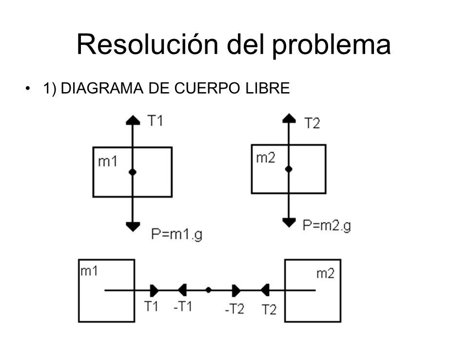 F Neta = T1 – T2 = m cuerda.a cuerda Como m cuerda = 0 entonces F neta = 0, lo que implica que Como la cuerda es inextensible : L cuerda = y1 + y2 + C (al derivarlo nos queda) PLANTEO DE ECUACIONES