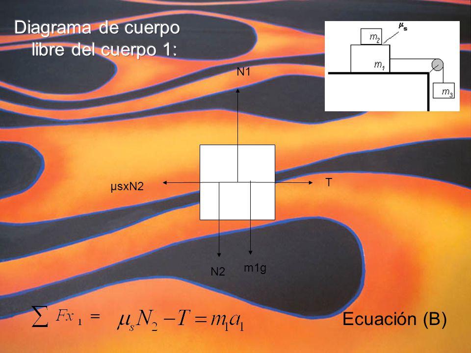 N1 µsxN2 T N2 m1g Ecuación (B)