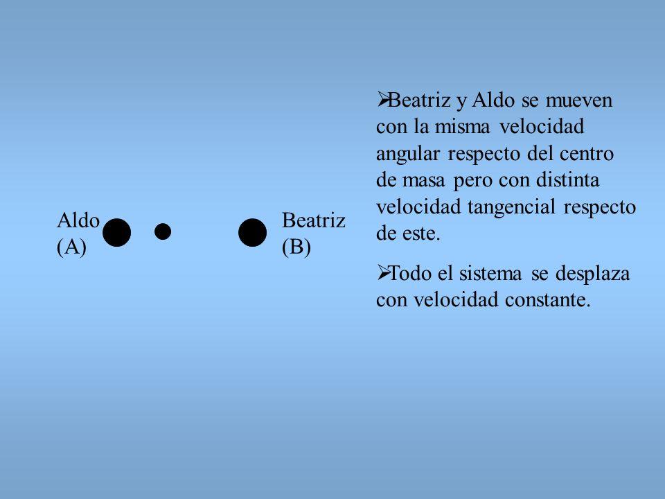 ESQUEMA DEL EJERCICIO: Datos: (pista Froz despreciable) MB = 3/4MA Aldo y Beatriz se mueven linealmente a lo largo de rectas paralelas separadas una d