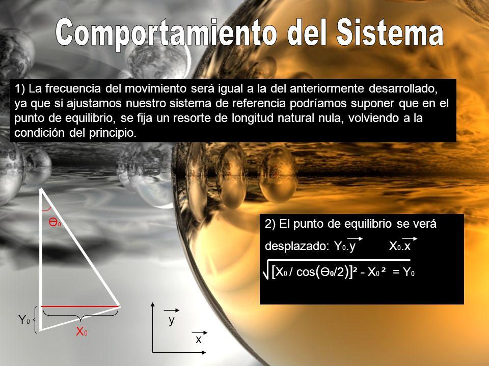 1) La frecuencia del movimiento será igual a la del anteriormente desarrollado, ya que si ajustamos nuestro sistema de referencia podríamos suponer que en el punto de equilibrio, se fija un resorte de longitud natural nula, volviendo a la condición del principio.