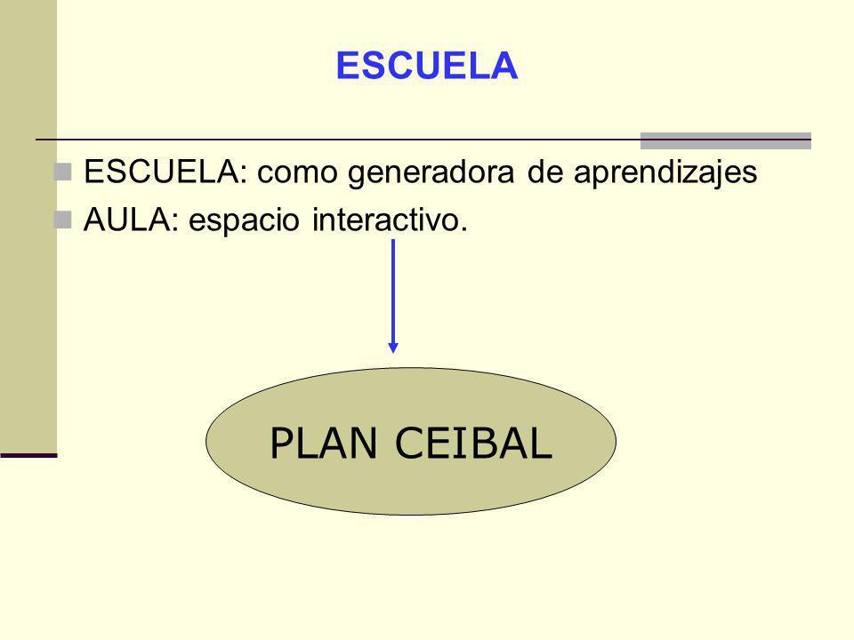 ESCUELA ESCUELA: como generadora de aprendizajes AULA: espacio interactivo. PLAN CEIBAL