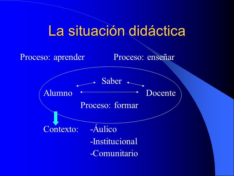 La situación didáctica Proceso: aprenderProceso: enseñar Saber Alumno Docente Proceso: formar Contexto:-Áulico -Institucional -Comunitario