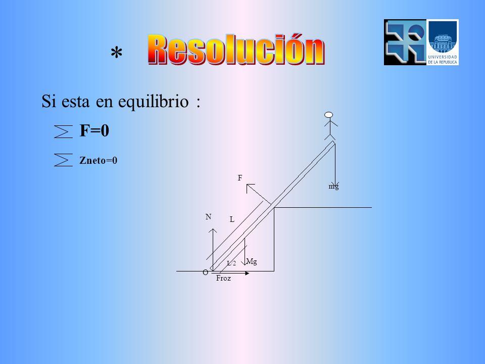 N F mg Mg L L/2 Froz O * Si esta en equilibrio : F=0 Zneto=0