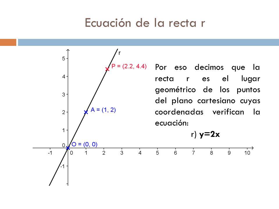 Ecuación de la recta r Por eso decimos que la recta r es el lugar geométrico de los puntos del plano cartesiano cuyas coordenadas verifican la ecuación: r) y=2x