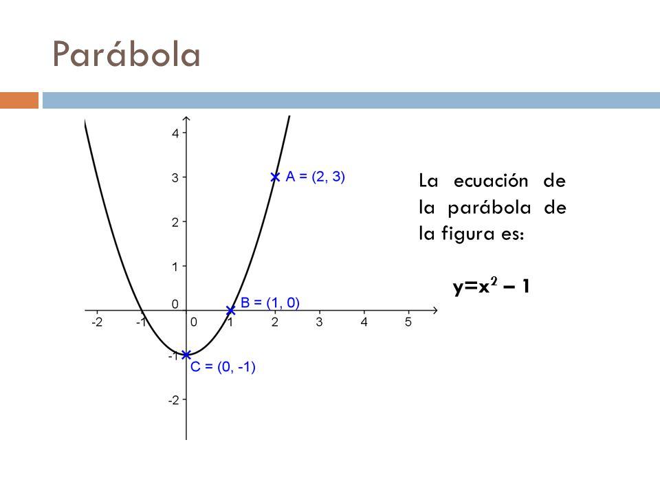 Parábola La ecuación de la parábola de la figura es: y=x 2 – 1