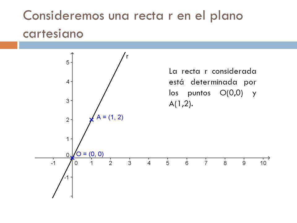 La recta r considerada está determinada por los puntos O(0,0) y A(1,2).