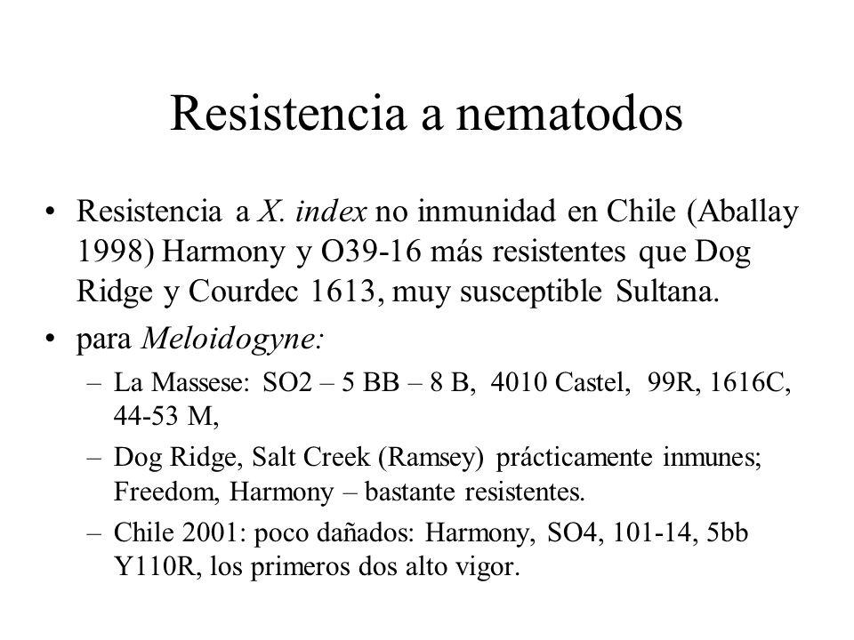 Resistencia a Plasmopara uno o más genes resistentes (Arkansas 1994-96): –Baccus, Ives, Lady Patricia, Oberlin 595, Mid- South, Atoka, Cottage, Long John, Loretto, Aurelia, Patricia, Lutie, Cynthiana, –V.