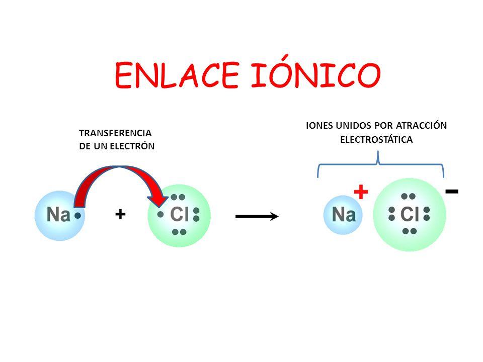ENLACE IÓNICO TRANSFERENCIA DE UN ELECTRÓN IONES UNIDOS POR ATRACCIÓN ELECTROSTÁTICA