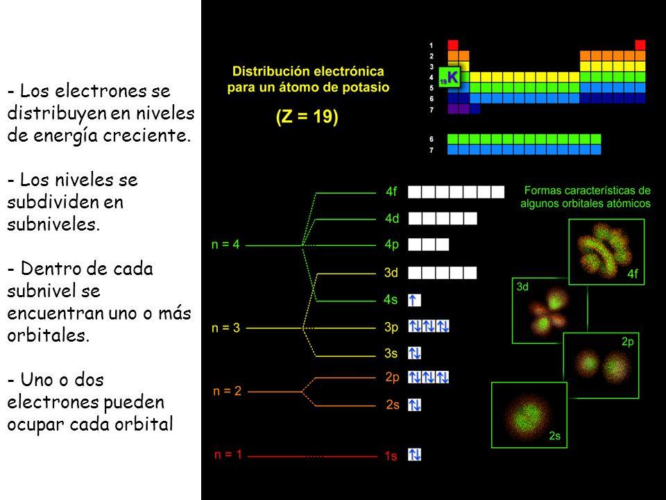 - Los electrones se distribuyen en niveles de energía creciente. - Los niveles se subdividen en subniveles. - Dentro de cada subnivel se encuentran un