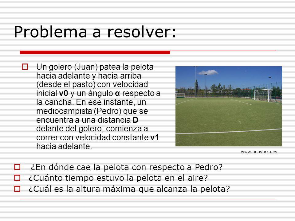 Problema a resolver: Un golero (Juan) patea la pelota hacia adelante y hacia arriba (desde el pasto) con velocidad inicial v0 y un ángulo α respecto a la cancha.