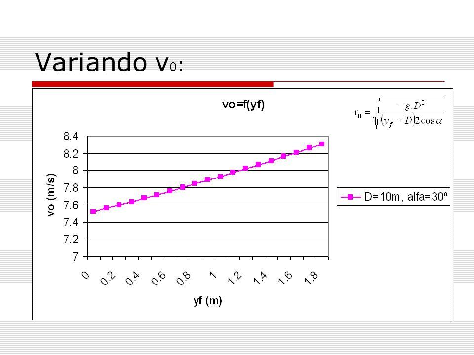 Variando v 0 : Velocidad que se le debe dar a la pelota para que llegue a los pies de Pedro: Velocidad que se le debe dar a la pelota para que le pegue a Pedro en diferentes partes del cuerpo (yf es la altura deseada): Si de la expresión anterior consideramos v 0 fijo, y variable podemos calcular el ángulo necesario para pegarle a Pedro en la altura que queramos (y f ): V 0 =f() (º) Vo