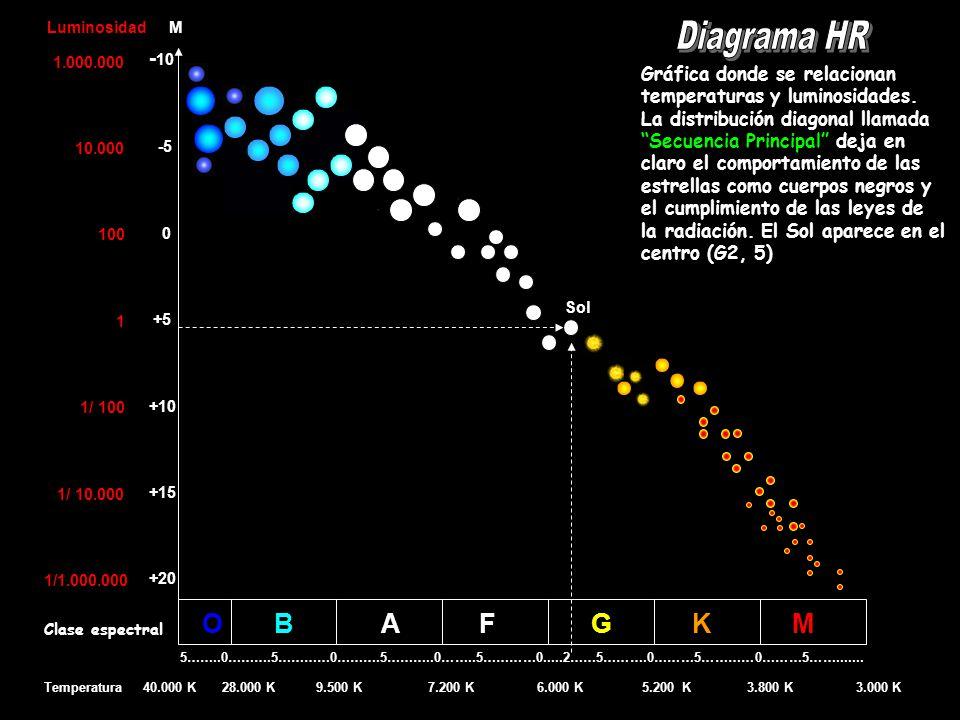 Luminosidad M -10 -5 0 +5 +10 +15 +20 O B A F G K M 1 ms 0,20 ms 15 ms 60 ms Las estrellas configuran la Secuencia Principal, en función de sus masas, algo que ya se sospechaba como causa de ese ordenamiento natural.