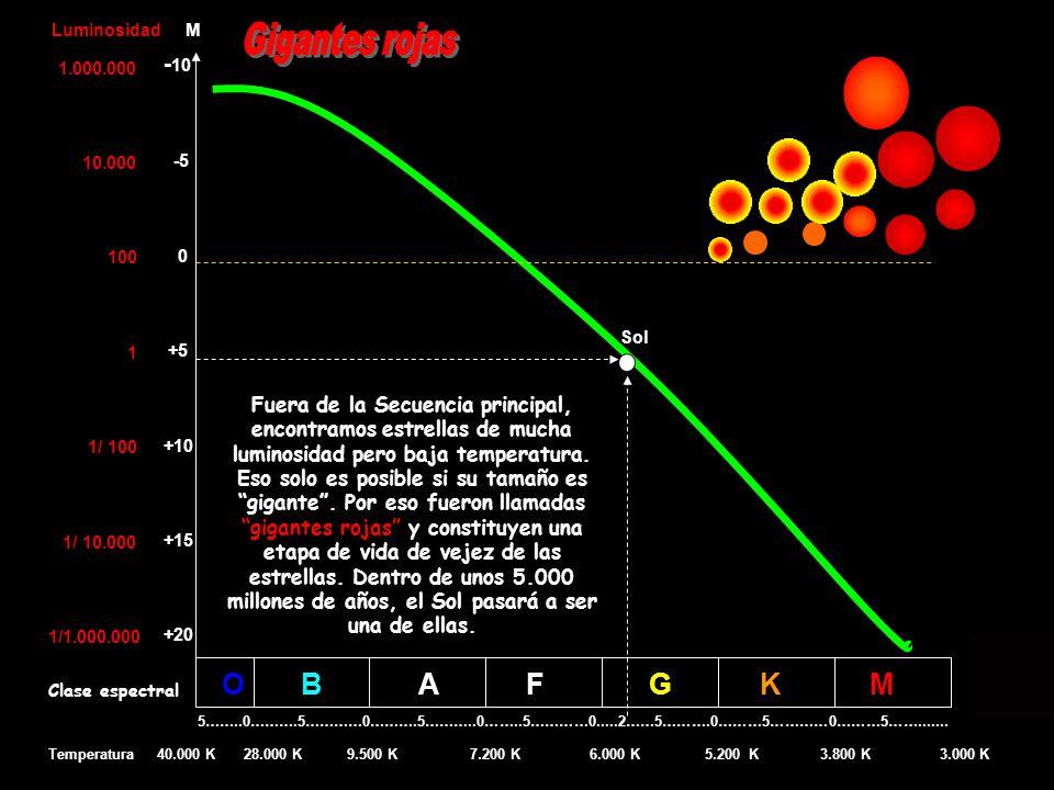 O B A F G K M - 10 -5 0 +5 +10 +15 +20 5……..0……….5…………0……….5………..0……..5…………0.....2……5……….0………5…………0………5…….......