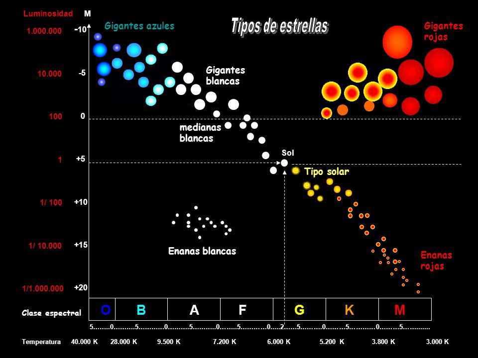 Cálculo del radio de una estrella 2 4 Luminosidad de la estrella (superficie x flujo) L* = 4 R x T siendo: R = radio de la estrella T = temperatura estelar en Kelvin 2 4 Luminosidad del Sol (Superficie por Flujo) Ls = 4 r x t siendo r = radio del Sol t = temperatura del Sol en Kelvin Relacionando ambas luminosidades resulta: 2 4 2 4 L* / Ls = 4 R x T / 4 r x t y considerando: Ls = 1 y r = 1 (por ser el Sol astro de comparación) resulta: 2 4 4 2 4 L* = R x T / t o sea L* = R x ( T / t ) donde: 4 ( T / t ) = E que es la relación de energías ) así: 2 R = ( L* / E ) R da en radios solares