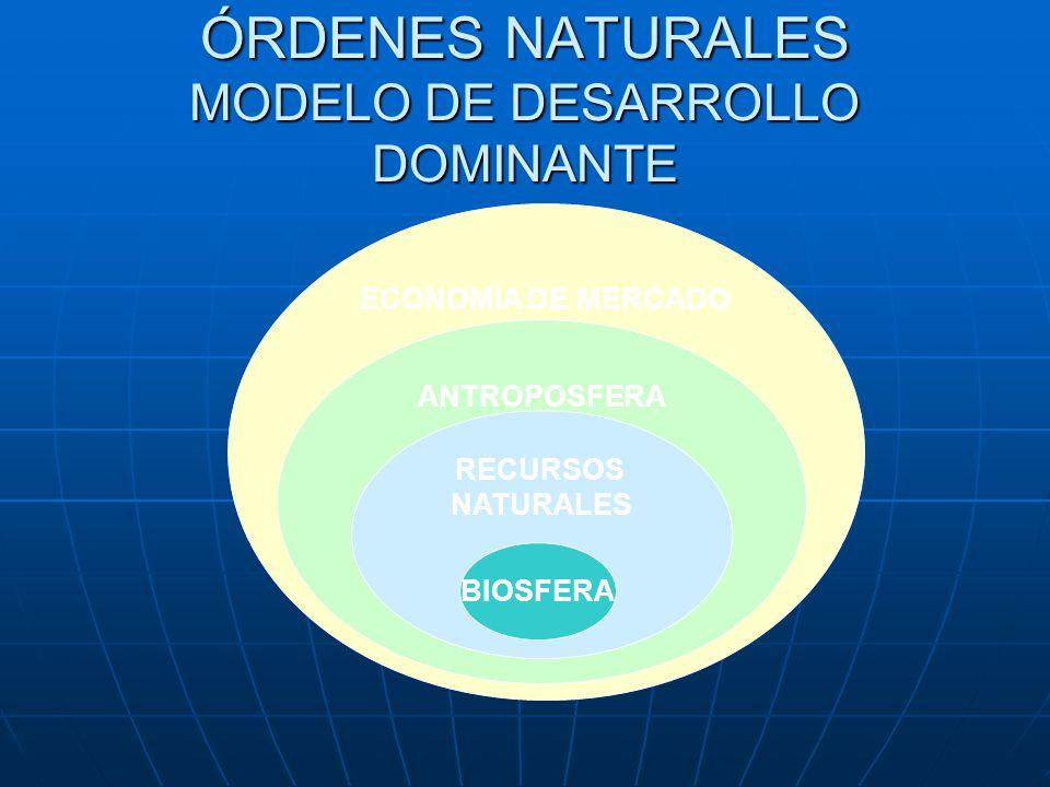 ECONOMÍA DE MERCADO ANTROPOSFERA RECURSOS NATURALES ÓRDENES NATURALES MODELO DE DESARROLLO DOMINANTE BIOSFERA