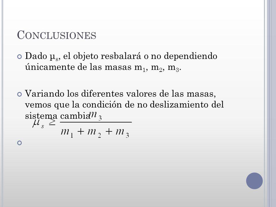 C ONCLUSIONES Dado μ s, el objeto resbalará o no dependiendo únicamente de las masas m 1, m 2, m 3. Variando los diferentes valores de las masas, vemo