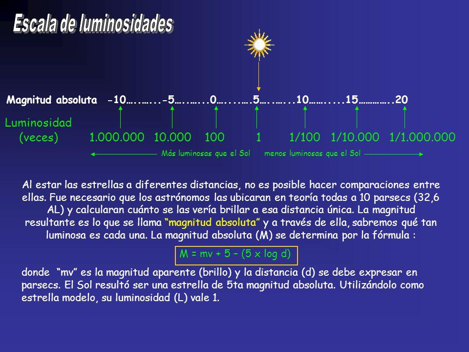 Magnitud absoluta -10…..…...-5…..…...0…....….5…..…...10…….....15…………..20 Al estar las estrellas a diferentes distancias, no es posible hacer comparaci