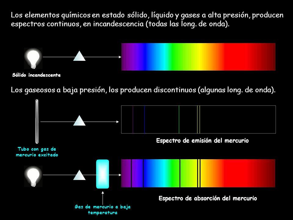 Los elementos químicos en estado sólido, líquido y gases a alta presión, producen espectros continuos, en incandescencia (todas las long. de onda). Lo