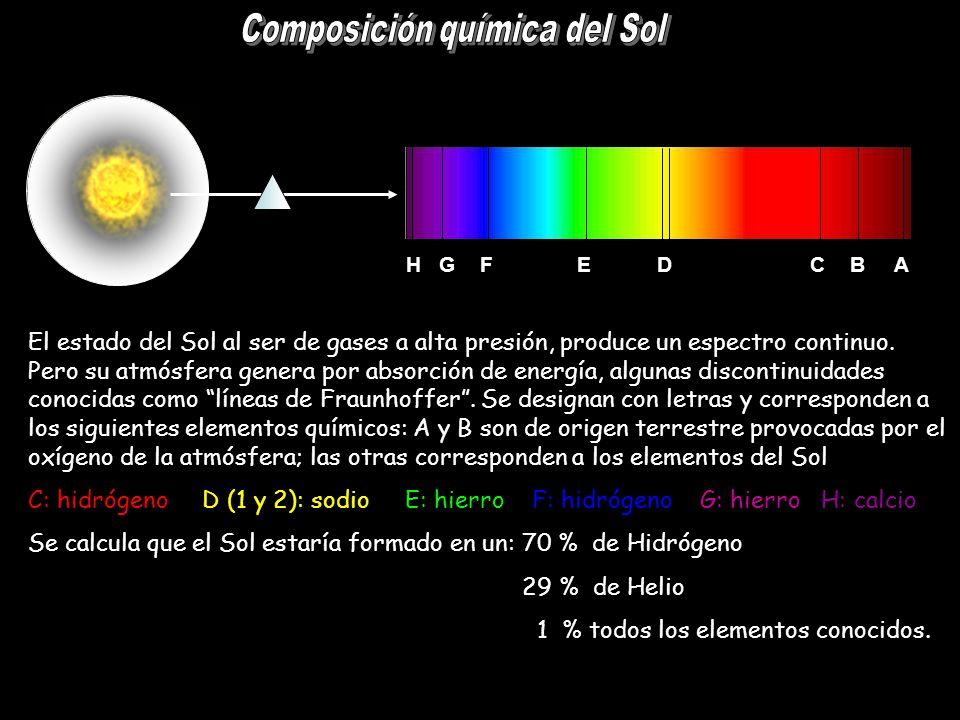 H G F E D C B A El estado del Sol al ser de gases a alta presión, produce un espectro continuo. Pero su atmósfera genera por absorción de energía, alg