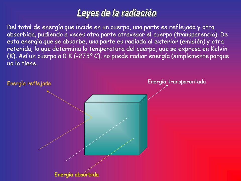 Del total de energía que incide en un cuerpo, una parte es reflejada y otra absorbida, pudiendo a veces otra parte atravesar el cuerpo (transparencia)