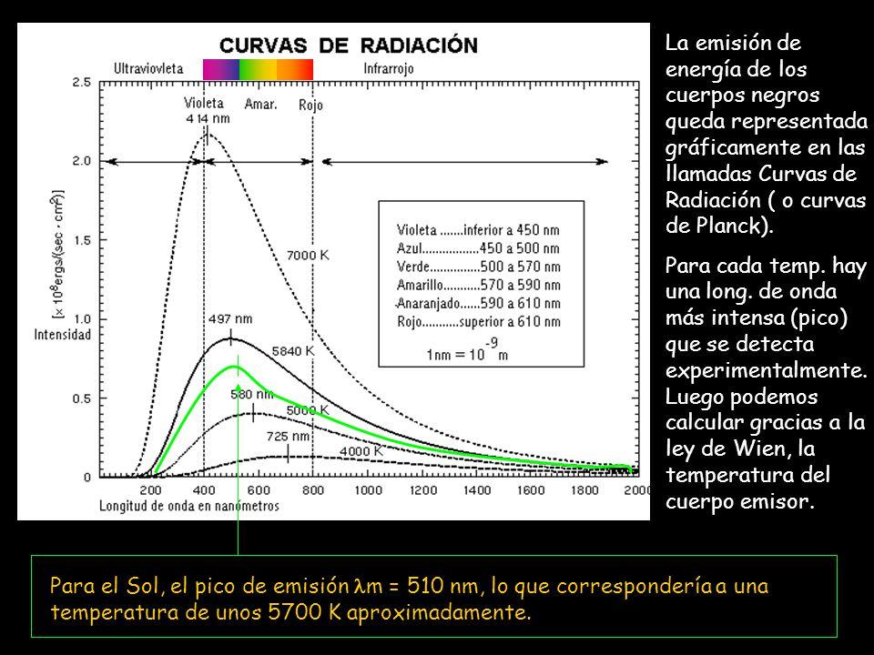 La emisión de energía de los cuerpos negros queda representada gráficamente en las llamadas Curvas de Radiación ( o curvas de Planck). Para cada temp.