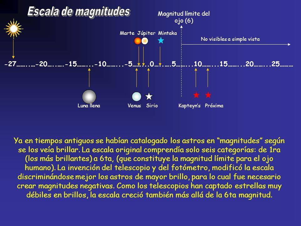 -27……..…-20…..….-15……...-10……...-5……...0…1..….5……...10……...15……...20……...25 100 veces + brillo 100 x 100 = 10.000 veces 100 x 100 x100 = 1.000.000 veces 2,512 veces En la escala de magnitudes, cada 5 lugares el brillo cambia 100 veces, Cada lugar indica una variación de brillo de: 100 = 2,512 veces Así, una estrella de 1ra es 2 veces y media más brillante que una de 2da, que a su vez es 2 veces y media más brillante que una de 3ra, etc.
