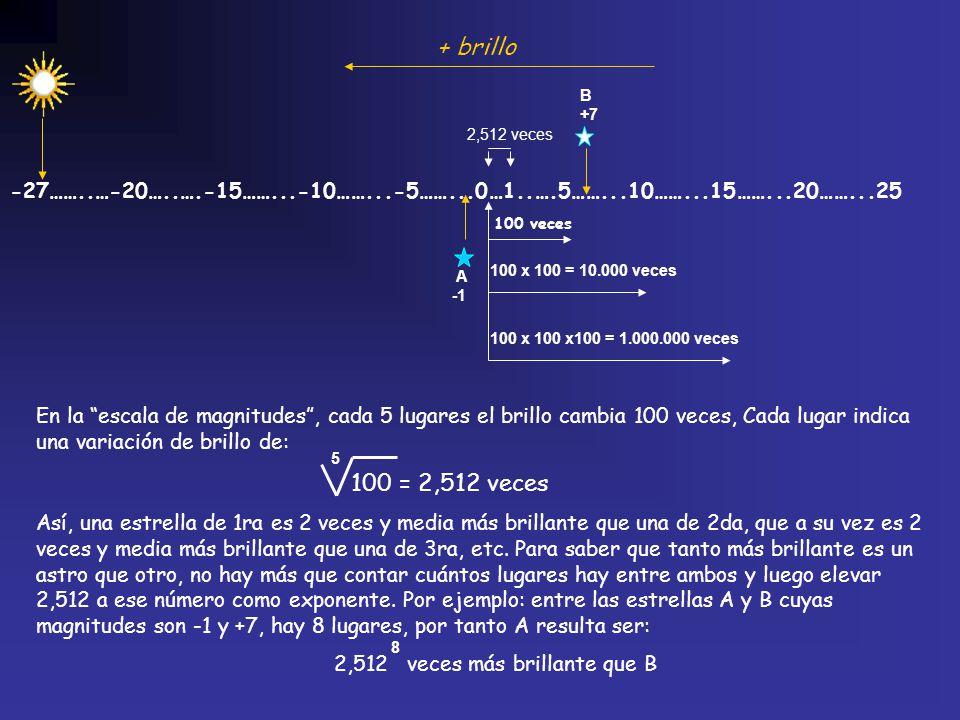 -27……..…-20…..….-15……...-10……...-5……...0…1..….5……...10……...15……...20……...25 100 veces + brillo 100 x 100 = 10.000 veces 100 x 100 x100 = 1.000.000 vec