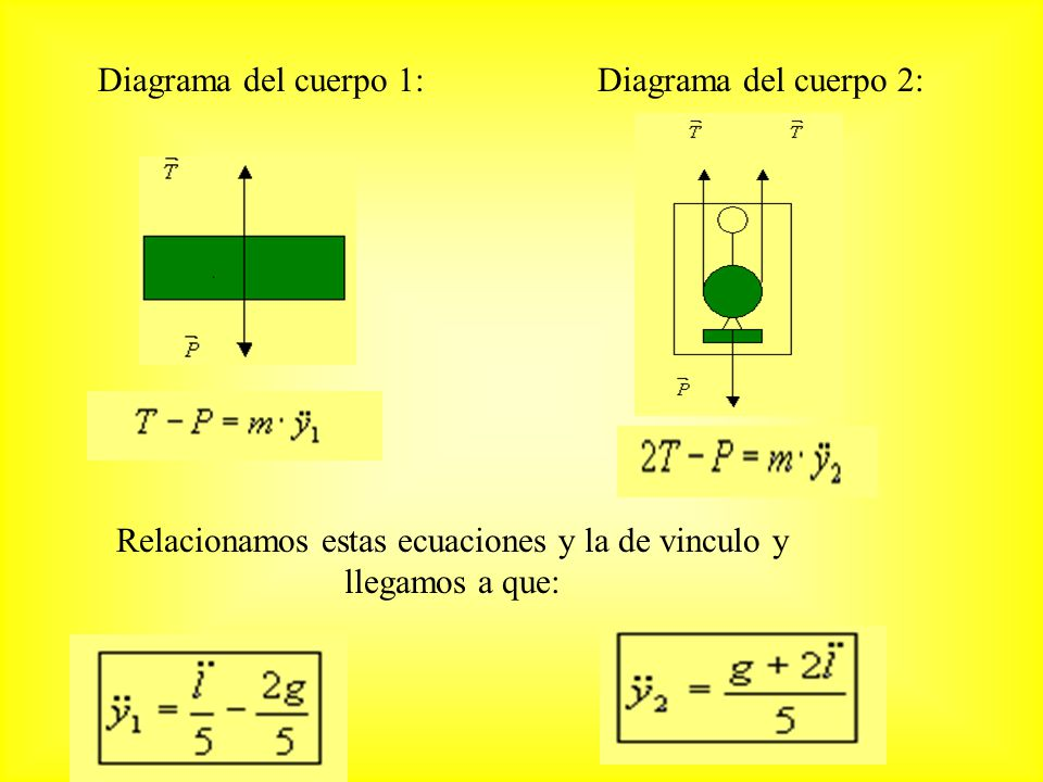 Diagrama del cuerpo 1:Diagrama del cuerpo 2: Relacionamos estas ecuaciones y la de vinculo y llegamos a que: