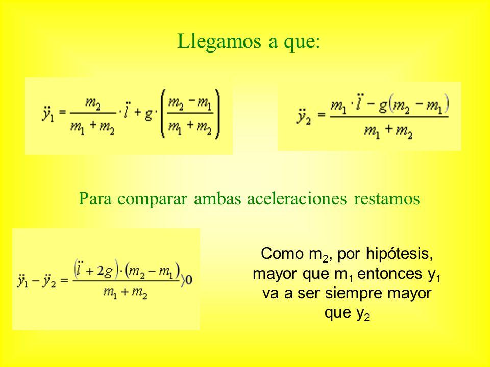 Llegamos a que: Para comparar ambas aceleraciones restamos Como m 2, por hipótesis, mayor que m 1 entonces y 1 va a ser siempre mayor que y 2