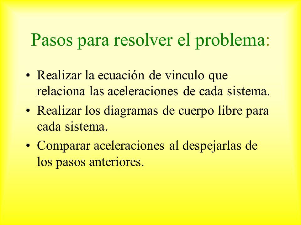 Pasos para resolver el problema: Realizar la ecuación de vinculo que relaciona las aceleraciones de cada sistema.