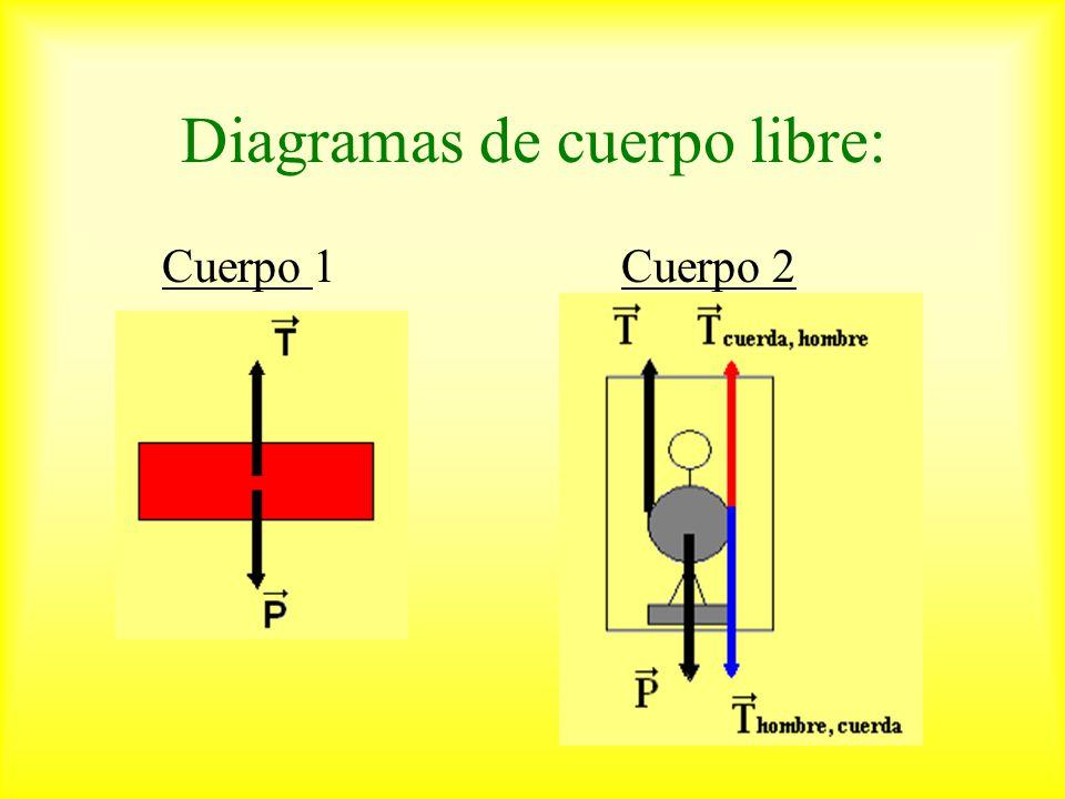 Diagramas de cuerpo libre: Cuerpo 1 Cuerpo 2