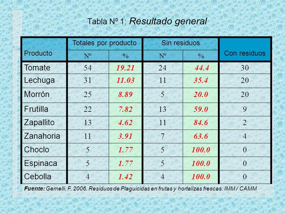 Tabla Nº 1: Resultado general Producto Totales por productoSin residuos Con residuos Nº% % Tomate 5419.2124 44.430 Lechuga 3111.031135.420 Morrón 258.