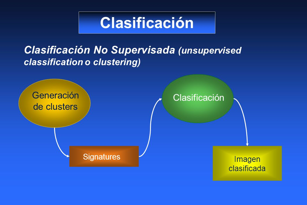 Clasificación Clasificación No Supervisada (unsupervised classification o clustering) Clasificación Signatures Imagen clasificada Generación de clusters
