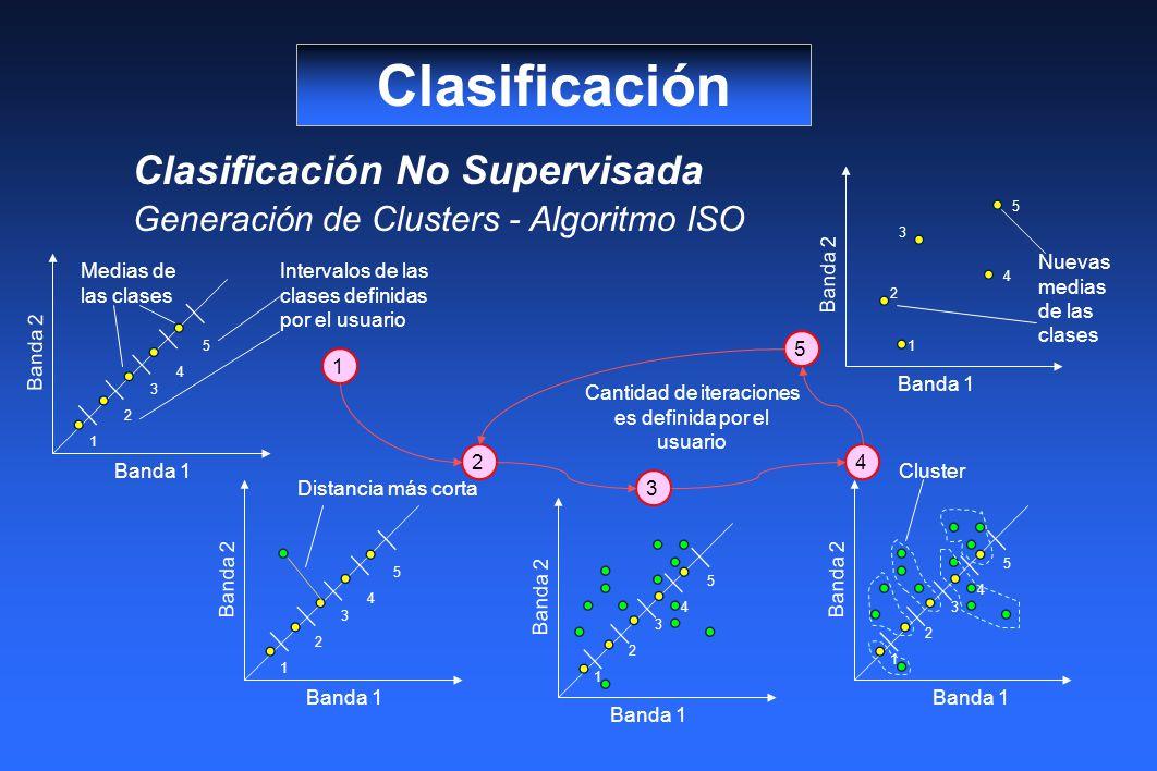 Clasificación Clasificación No Supervisada Generación de Clusters - Algoritmo ISO Banda 1 Banda 2 1 2 3 4 5 Banda 1 Banda 2 1 2 3 4 5 Banda 1 Banda 2 1 2 3 4 5 Intervalos de las clases definidas por el usuario Medias de las clases Banda 1 Banda 2 1 2 3 4 5 Distancia más corta Cluster Banda 1 Banda 2 1 2 3 4 5 Nuevas medias de las clases 1 2 3 4 5 Cantidad de iteraciones es definida por el usuario