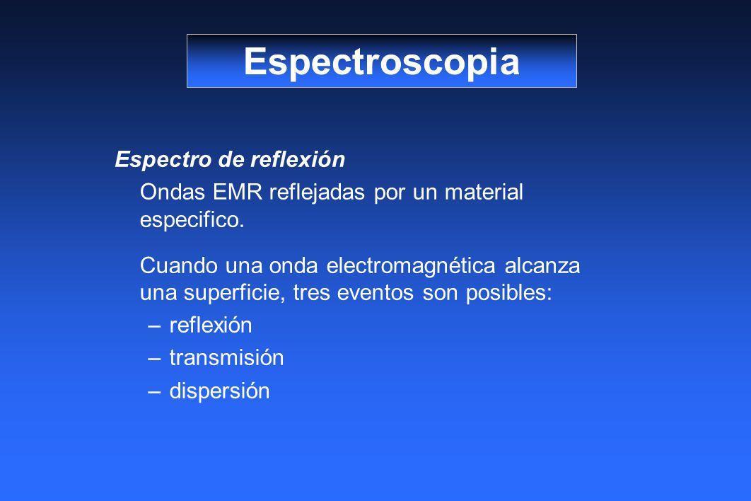 Espectro de reflexión Ondas EMR reflejadas por un material especifico. Cuando una onda electromagnética alcanza una superficie, tres eventos son posib