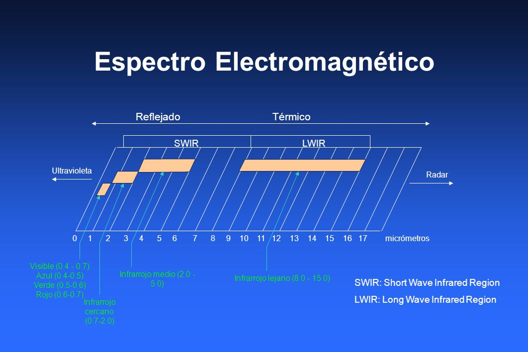Espectro Electromagnético 0 1 2 3 4 5 6 7 8 9 10 11 12 13 14 15 16 17 micrómetros SWIRLWIR Reflejado Térmico Ultravioleta Radar Visible (0.4 - 0.7) Az