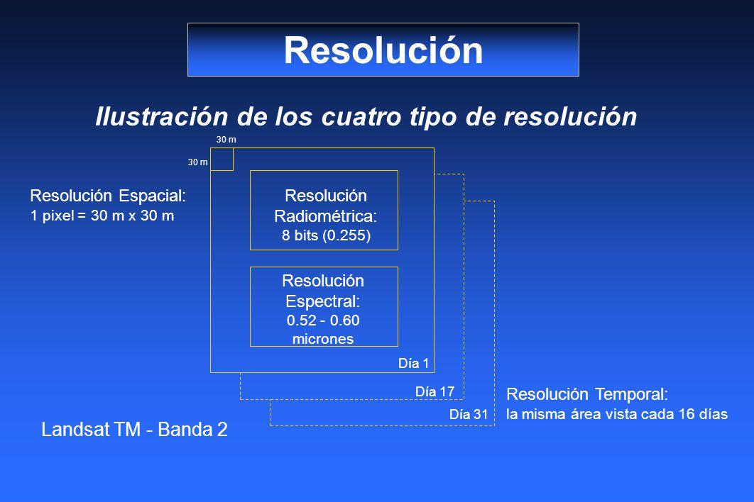Ilustración de los cuatro tipo de resolución Resolución Landsat TM - Banda 2 Día 31 Día 17 Día 1 30 m Resolución Radiométrica: 8 bits (0.255) Resolución Espectral: 0.52 - 0.60 micrones Resolución Temporal: la misma área vista cada 16 días Resolución Espacial: 1 pixel = 30 m x 30 m